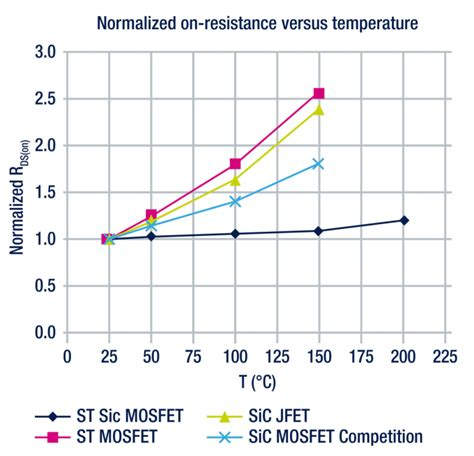 diode resistance change with temperature level up with st s powerful sic mosfet innovations