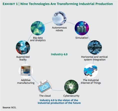 the goal is industry 4 0 technologies and trends of the fourth industrial revolution books predicting industry 4 0 s impact on manufacturing