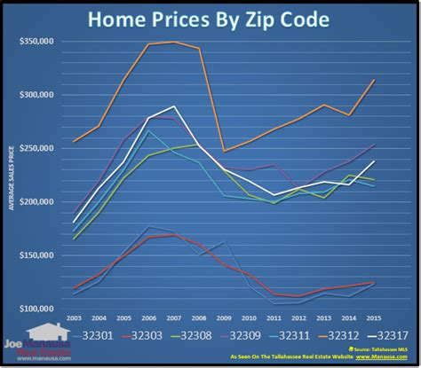 tallahassee house prices by zip code tallahassee