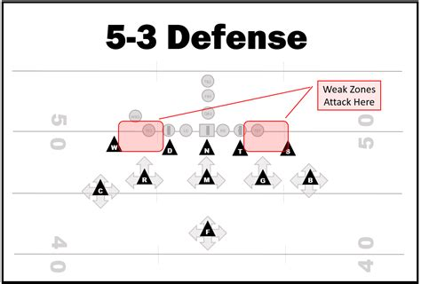 diagram of 5 3 how to attack the 5 3 defense coaching youth football tips talk and plays