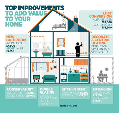 how to improve your home while adding value saga