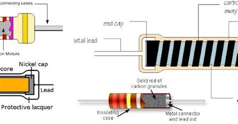 carbon resistor construction carbon resistor material 28 images carbon resistor working construction applications what