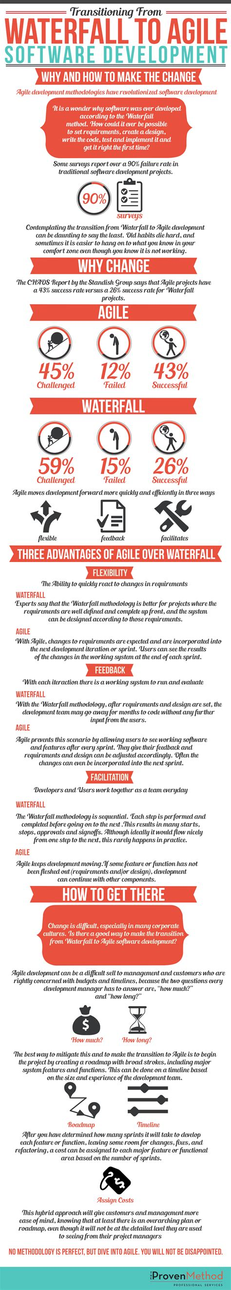 transitioning into professional software development from the perspective of application developer books infographic transitioning from waterfall to agile