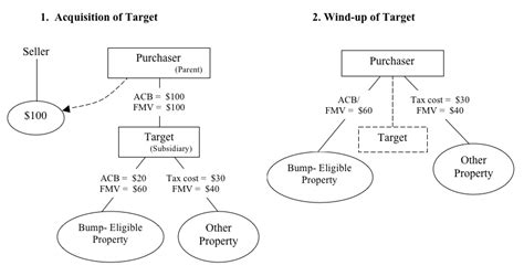 section 85 rollover are company stock options taxed forex margin accounts