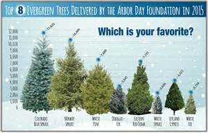 buy tree which trees did you buy this season arbor day