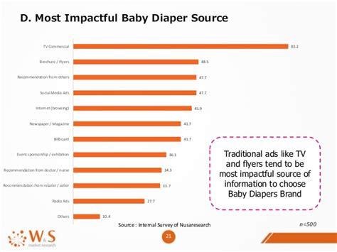 Nutrilon Bblr Understanding Digital Trend Of Baby And Industry