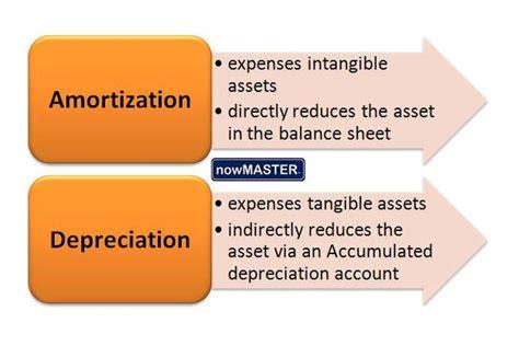 amortization vs depreciation difference and comparison