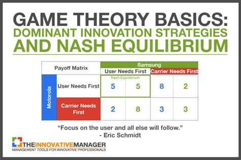 the basics of game theory dominant strategies and nash