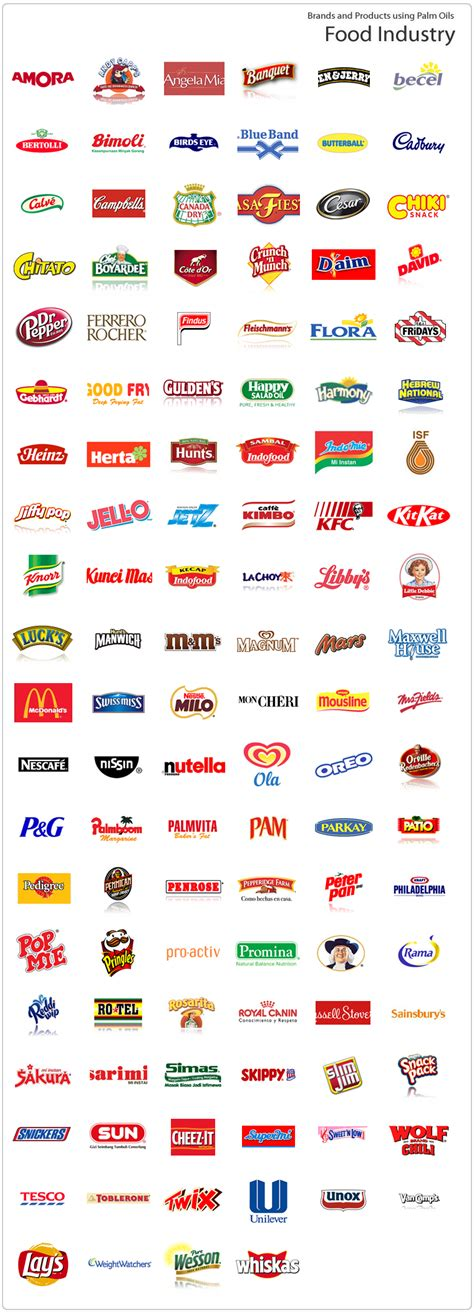 food brands to avoid to avoid brands products using palm in the food industry our compass