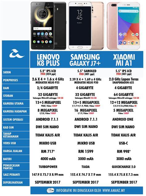 Harga Samsung J7 Yang Asli perbandingan lenovo k8 plus samsung galaxy j7 dan xiaomi