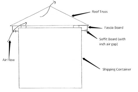 Gap Roofing by How To Fit A Roof Onto Your Shipping Container Container