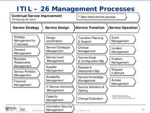itil change management process template itil cmmi for services