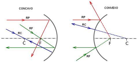 imagenes virtuales formadas por lentes concavos 211 ptica fisica10y11