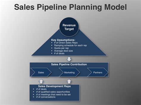 free sales pipeline planning model marketing strategies