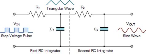 integrator circuit square wave rc integrator theory of a series rc circuit