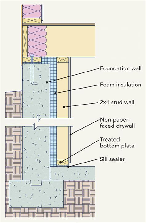 insulation on basement walls basement wall insulation requirements image mag