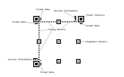finder pattern qr code visual structure ui for wpf documentation by progress