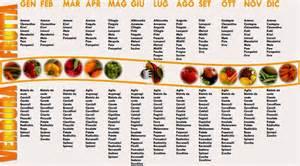 alimenti di stagione metalli pesanti ciboossessione