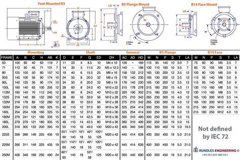 motor kw chart brook crompton 1000 rpm aluminium three phase series 10