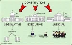 Powers In Order Virginia Sol Grade 6 U S History Beginnings To 1865