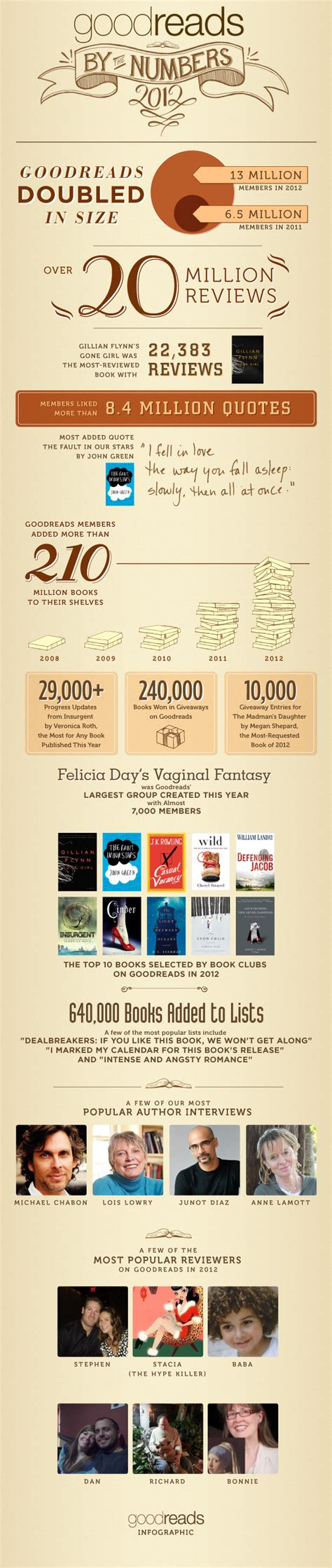 blog post goodreads    numbers  infographic