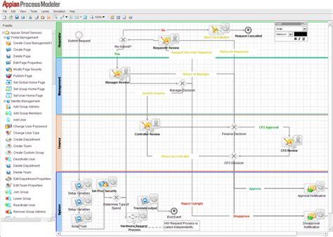 appian workflow appian review butler analytics