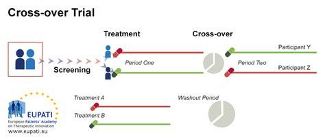 crossover design period effect clinical trial designs eupati