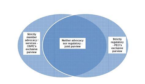 primary and secondary succession venn diagram compare and contrast venn diagram exles rachael edwards