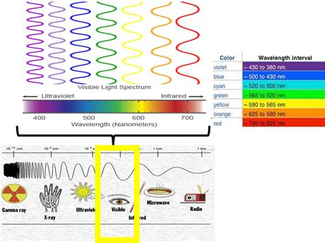wavelengths of colors light emissions and wavelengths colours