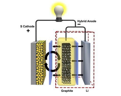 lade a batterie bater 237 as de litio azufre dos 225 nodos cuatro veces m 225 s