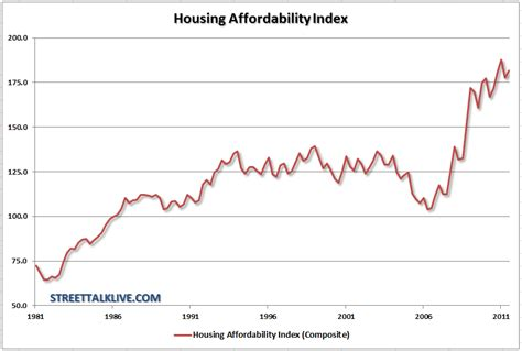 why housing is actually not affordable investing