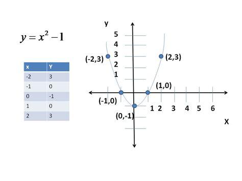 c mo graficar cuadros para ni os de preescolar ehow en ecuaciones cuadr 225 ticas