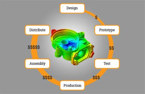 why design for manufacturing is important xcentric mold engineering news and updates from the