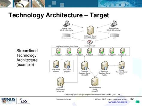technical architecture template it portfolio management using enterprise architecture and
