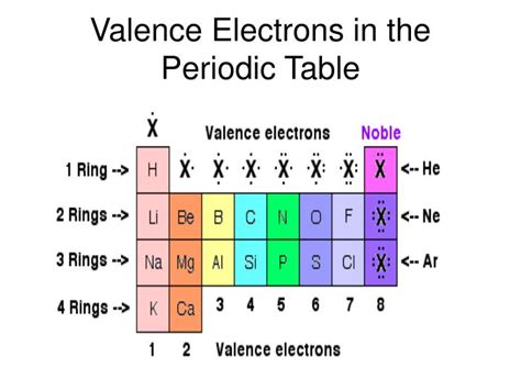 How To Find Electrons On Periodic Table by Ppt Chapter 4 The Periodic Table Powerpoint Presentation