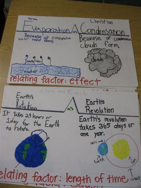 thinking map 1000 images about thinking maps school on thinking maps graphic organizers and maps