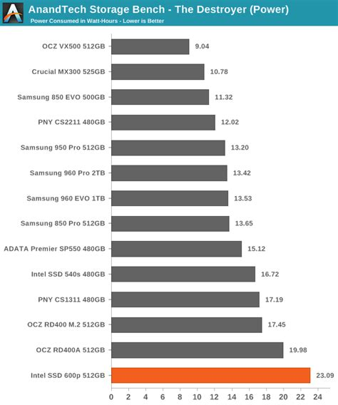 anandtech com bench anandtech storage bench the destroyer the intel ssd