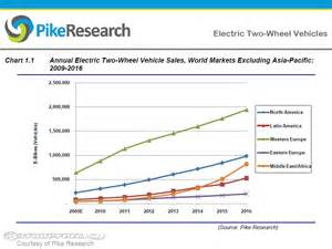 European Electric Vehicle Market Forecast 466 Million Electric Ptw Forecast By 2016 Motorcycle Usa