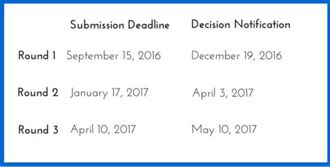 Mit Sloan Mba Deadline 2016 by Mit Sloan 2016 17 Mba Essay Tips Deadlines The Gmat Club
