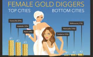 Online dating cities where gold diggers are looking to cash in ayi