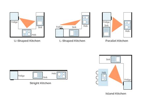 kitchen design triangle 5 important measurements for indian modular kitchen