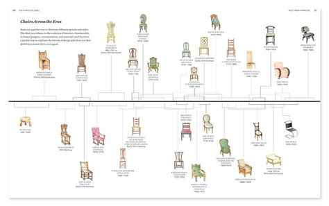 hairstyles history timeline the gospel of good furniture care art history timeline