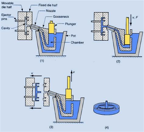 materials for pattern making in die casting tool and die design tool and die designer 3d cad autos post