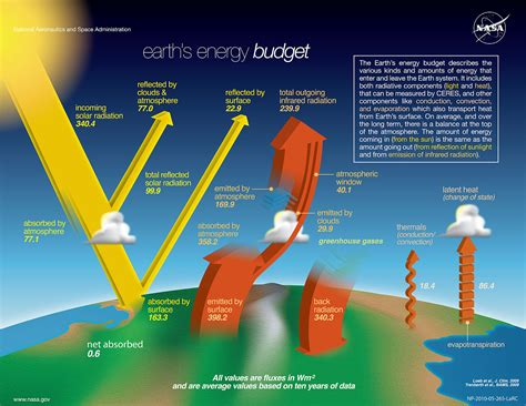 Infrared L Health Benefits by Solar Flux On Not At Earth Space Exploration Stack