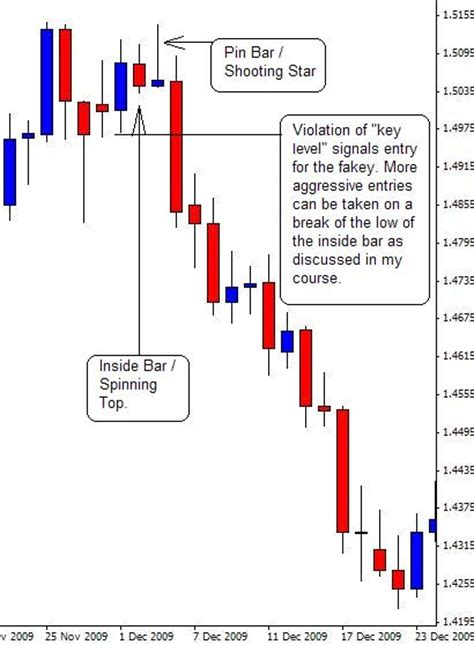forex candlestick tutorial japanese candlestick patterns forex trading tutorial
