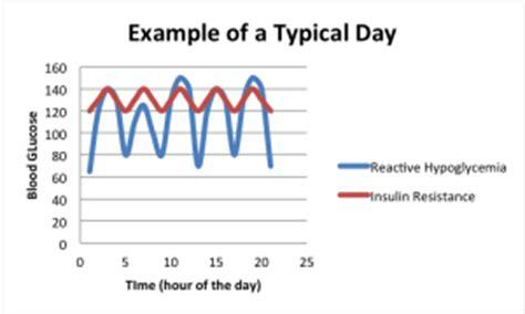 random blood sugar levels  healthy person essay