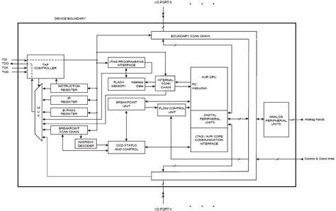 jtag state diagram atmega644 debugger