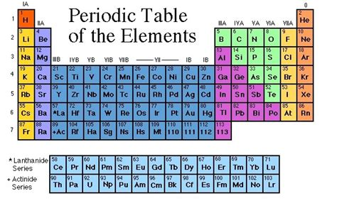 10 Elements Of The Periodic Table by Philosophy Of Science Portal Periodic Table Makeover
