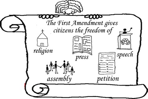 Bill Of Rights U S Constitution Bill Of Rights Coloring Pages