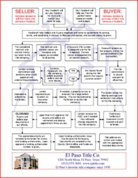 real estate sales process flowchart where are we a flowchart to help explain the selling